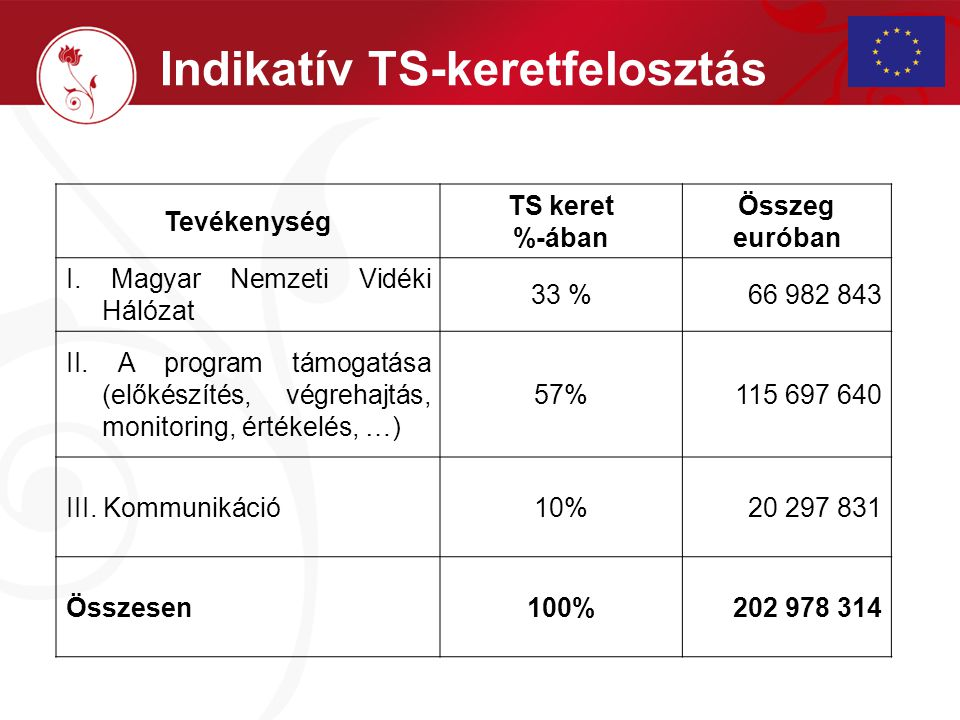 Indikatív TS-keretfelosztás Tevékenység TS keret %-ában Összeg euróban I. Magyar Nemzeti Vidéki Hálózat 33 %66 982 843 II. A program támogatása (előké