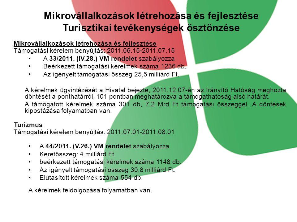 Mikrovállalkozások létrehozása és fejlesztése Turisztikai tevékenységek ösztönzése Mikrovállalkozások létrehozása és fejlesztése Támogatási kérelem benyújtás: 2011.06.15-2011.07.15 A 33/2011.