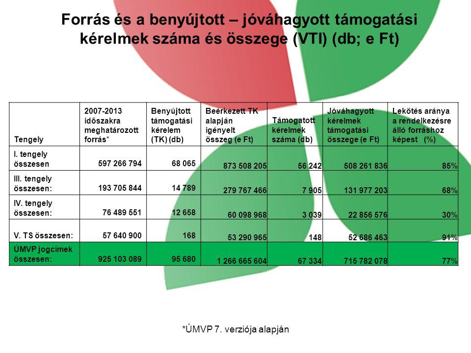 Forrás és a benyújtott – jóváhagyott támogatási kérelmek száma és összege (VTI) (db; e Ft) Tengely 2007-2013 időszakra meghatározott forrás* Benyújtott támogatási kérelem (TK) (db) Beérkezett TK alapján igényelt összeg (e Ft) Támogatott kérelmek száma (db) Jóváhagyott kérelmek támogatási összege (e Ft) Lekötés aránya a rendelkezésre álló forráshoz képest (%) I.