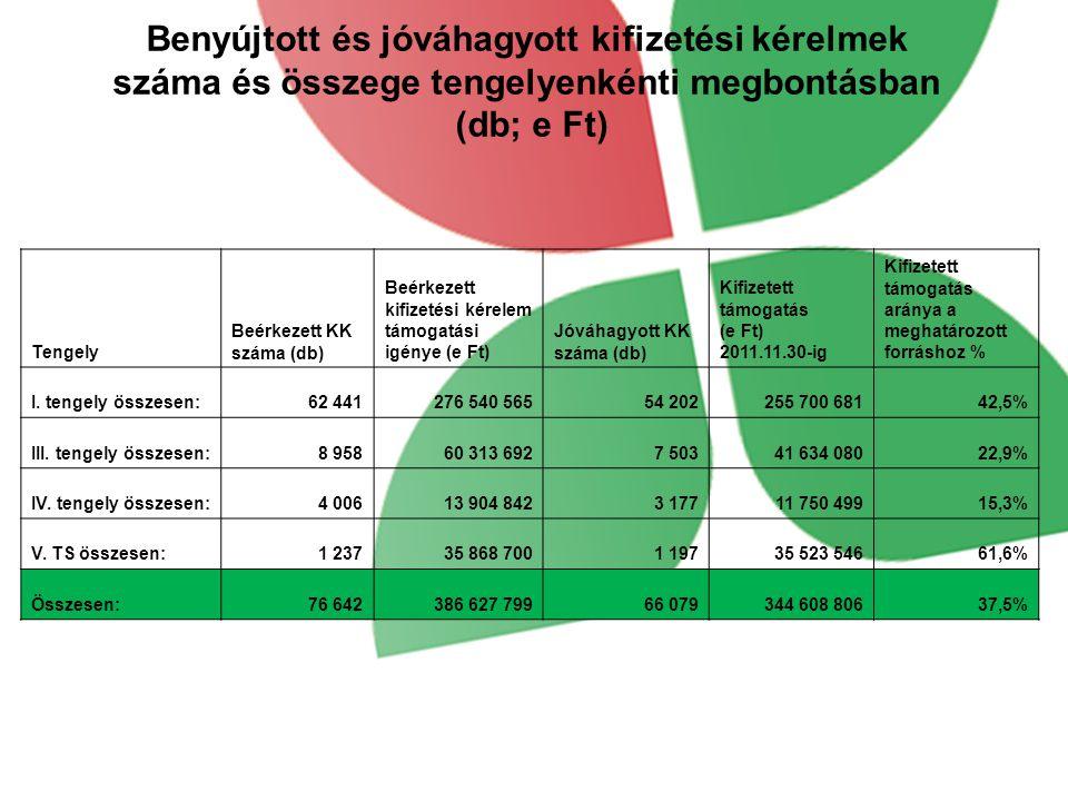Benyújtott és jóváhagyott kifizetési kérelmek száma és összege tengelyenkénti megbontásban (db; e Ft) Tengely Beérkezett KK száma (db) Beérkezett kifizetési kérelem támogatási igénye (e Ft) Jóváhagyott KK száma (db) Kifizetett támogatás (e Ft) 2011.11.30-ig Kifizetett támogatás aránya a meghatározott forráshoz % I.