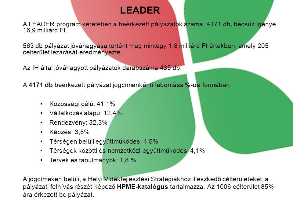 LEADER A LEADER program keretében a beérkezett pályázatok száma: 4171 db, becsült igénye 16,9 milliárd Ft.