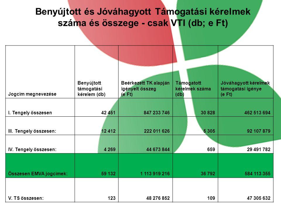 Benyújtott és Jóváhagyott Támogatási kérelmek száma és összege - csak VTI (db; e Ft) Jogcím megnevezése Benyújtott támogatási kérelem (db) Beérkezett TK alapján igényelt összeg (e Ft) Támogatott kérelmek száma (db) Jóváhagyott kérelmek támogatási igénye (e Ft) I.