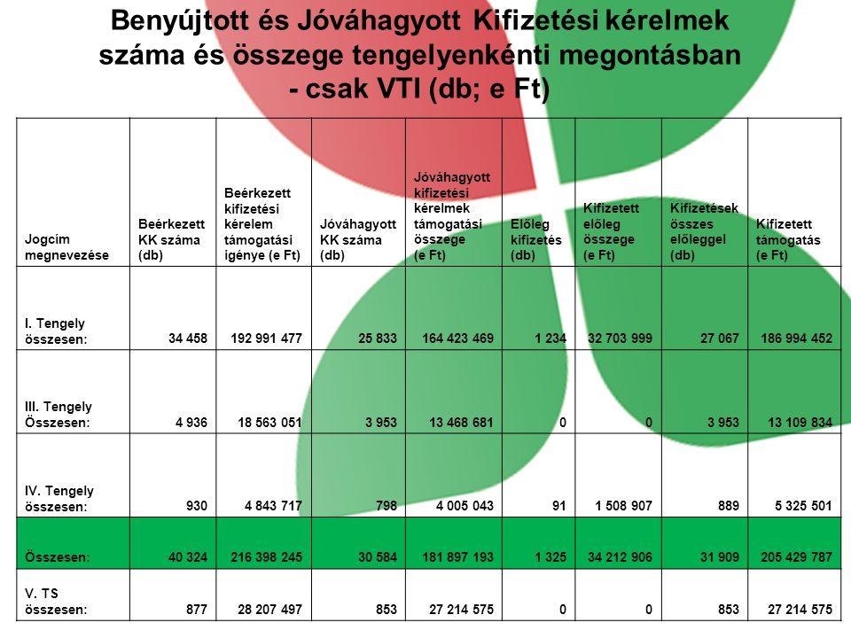 Benyújtott és Jóváhagyott Kifizetési kérelmek száma és összege tengelyenkénti megontásban - csak VTI (db; e Ft) Jogcím megnevezése Beérkezett KK száma (db) Beérkezett kifizetési kérelem támogatási igénye (e Ft) Jóváhagyott KK száma (db) Jóváhagyott kifizetési kérelmek támogatási összege (e Ft) Előleg kifizetés (db) Kifizetett előleg összege (e Ft) Kifizetések összes előleggel (db) Kifizetett támogatás (e Ft) I.