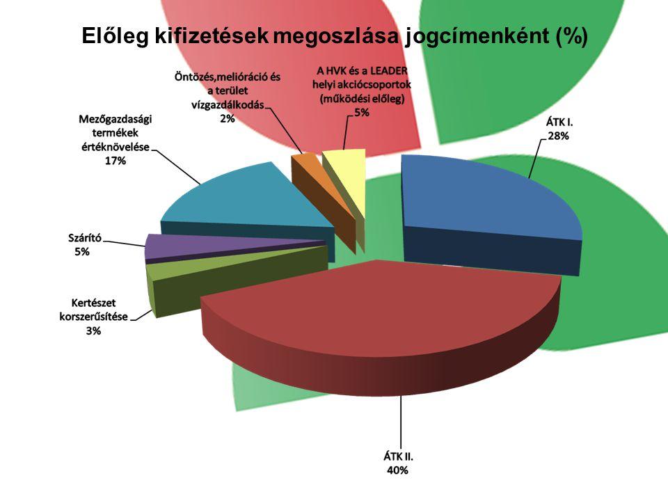 Előleg kifizetések megoszlása jogcímenként (%)