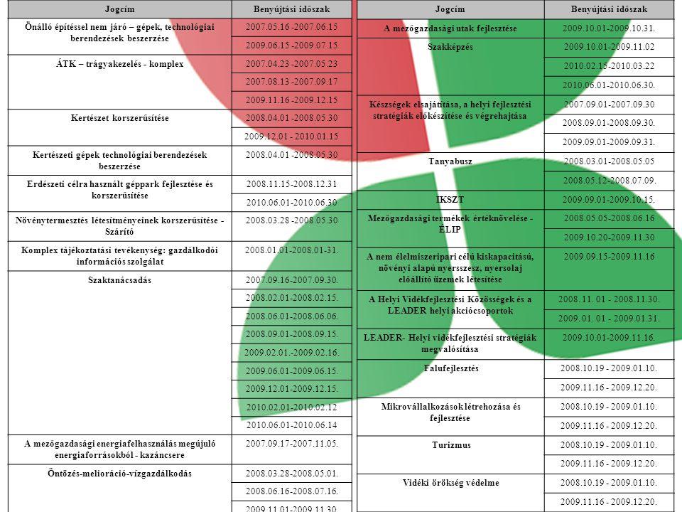 JogcímBenyújtási időszak Önálló építéssel nem járó – gépek, technológiai berendezések beszerzése 2007.05.16 -2007.06.15 2009.06.15 -2009.07.15 ÁTK – trágyakezelés - komplex2007.04.23 -2007.05.23 2007.08.13 -2007.09.17 2009.11.16 -2009.12.15 Kertészet korszerűsítése2008.04.01 -2008.05.30 2009.12.01 - 2010.01.15 Kertészeti gépek technológiai berendezések beszerzése 2008.04.01 -2008.05.30 Erdészeti célra használt géppark fejlesztése és korszerűsítése 2008.11.15-2008.12.31 2010.06.01-2010.06.30 Növénytermesztés létesítményeinek korszerűsítése - Szárító 2008.03.28 -2008.05.30 Komplex tájékoztatási tevékenység: gazdálkodói információs szolgálat 2008.01.01-2008.01-31.