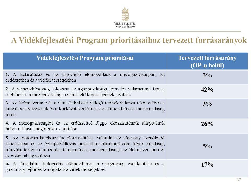 17 A Vidékfejlesztési Program prioritásaihoz tervezett forrásarányok Vidékfejlesztési Program prioritásaiTervezett forrásarány (OP-n belül) 1. A tudás
