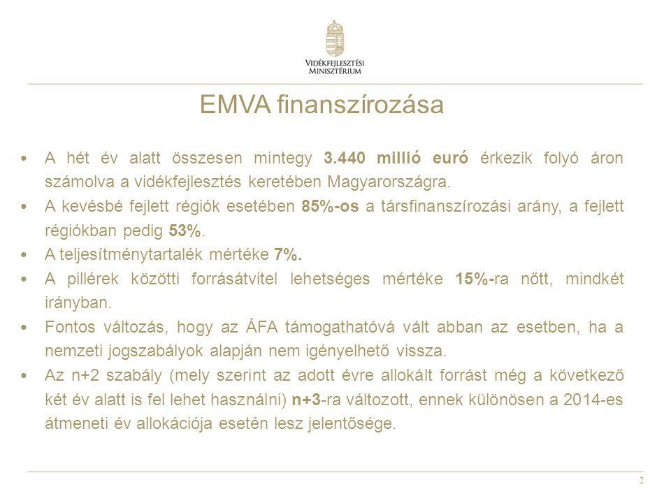 2 A hét év alatt összesen mintegy 3.440 millió euró érkezik folyó áron számolva a vidékfejlesztés keretében Magyarországra. A kevésbé fejlett régiók e