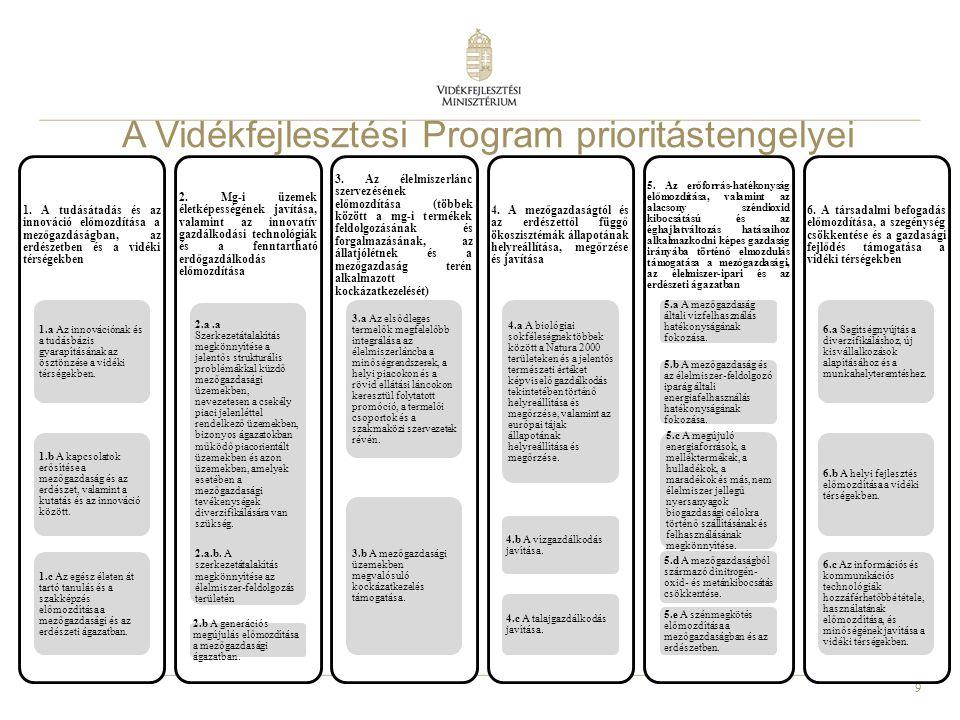 10 A Vidékfejlesztési Program prioritástengelyei 1.