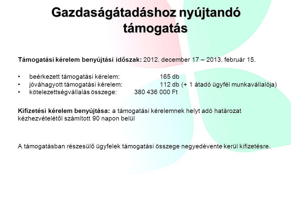 Gazdaságátadáshoz nyújtandó támogatás Támogatási kérelem benyújtási időszak: 2012. december 17 – 2013. február 15. beérkezett támogatási kérelem: 165