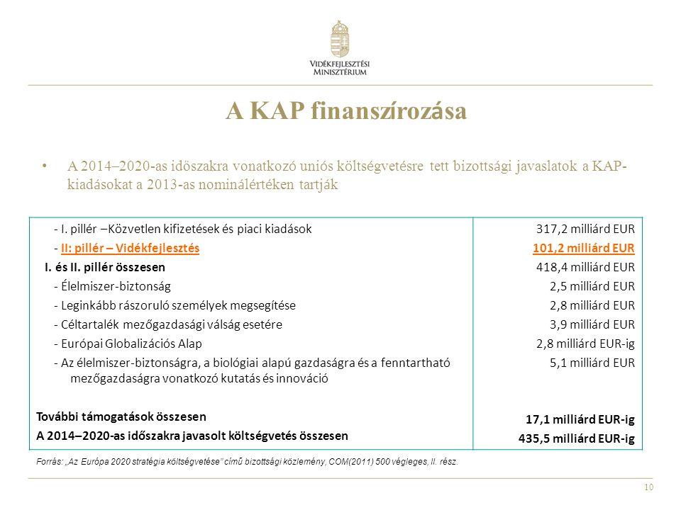 10 A KAP finansz í roz á sa - I. pillér –Közvetlen kifizetések és piaci kiadások - II: pillér – Vidékfejlesztés I. és II. pillér összesen - Élelmiszer