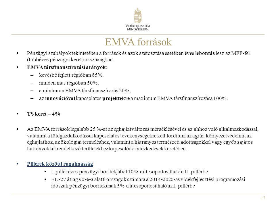 15 EMVA források Pénzügyi szabályok tekintetében a források és azok szétosztása esetében éves lebontás lesz az MFF-fel (többéves pénzügyi keret) összh