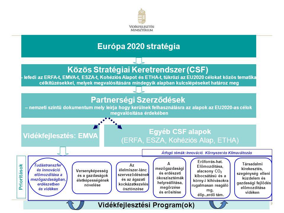 9 Közös Stratégiai Keretrendszer (CSF) – lefedi az ERFA-t, EMVA-t, ESZA-t, Kohéziós Alapot és ETHA-t, tükrözi az EU2020 célokat közös tematikai célkit