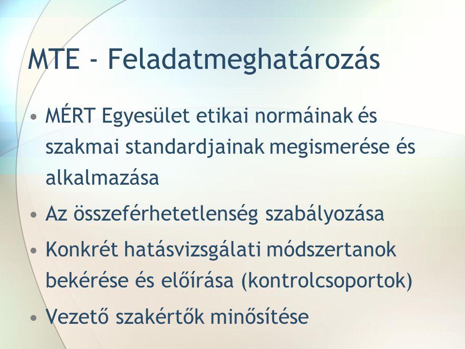 Kapacitásépítés Képzések – Pénzügyi és Monitoring Osztály (PMO), tengelyenkénti (értékelés) felelősök Módszertani műhelyrendezvények (NFÜ Fejlesztéspolitikai Akadémia) – PMO, MVH munkatársak Európai Értékelési Hálózat, tagállami jó gyakorlat – PMO és külső szakértők