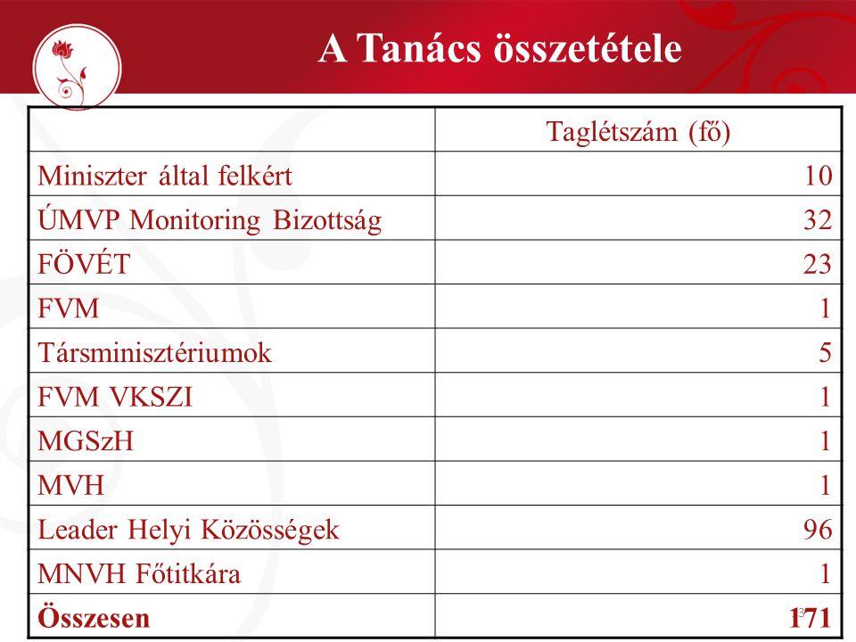 13 A Tanács összetétele Taglétszám (fő) Miniszter által felkért10 ÚMVP Monitoring Bizottság32 FÖVÉT23 FVM1 Társminisztériumok5 FVM VKSZI1 MGSzH1 MVH1 Leader Helyi Közösségek96 MNVH Főtitkára 1 Összesen171
