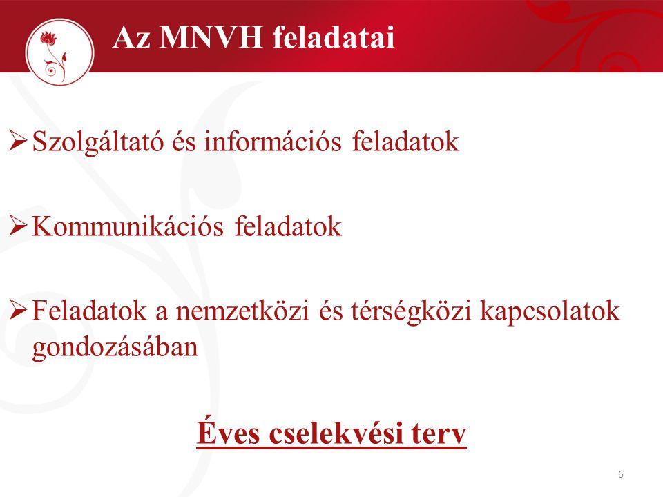 6  Szolgáltató és információs feladatok  Kommunikációs feladatok  Feladatok a nemzetközi és térségközi kapcsolatok gondozásában Éves cselekvési terv Az MNVH feladatai