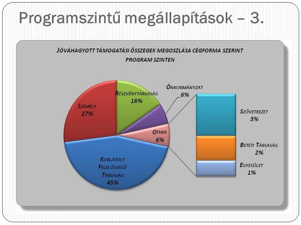 Programszintű megállapítások – 3.