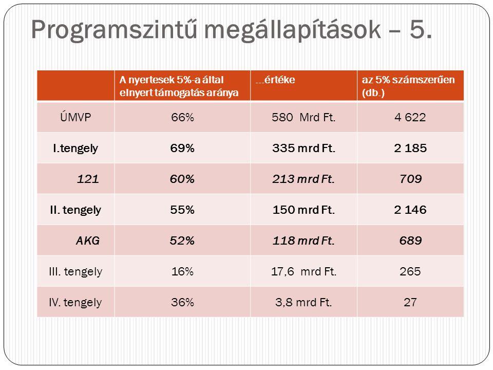 A nyertesek 5%-a által elnyert támogatás aránya...értékeaz 5% számszerűen (db.) ÚMVP66%580 Mrd Ft.4 622 I.tengely69%335 mrd Ft.2 185 12160%213 mrd Ft.709 II.