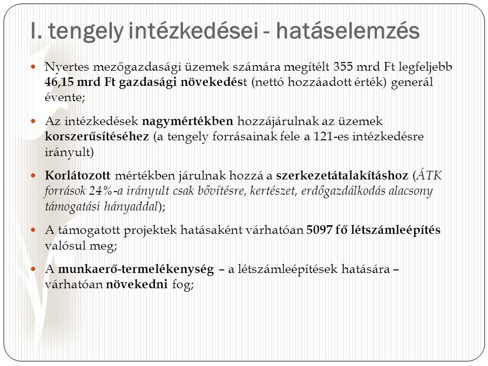 I. tengely intézkedései - hatáselemzés Nyertes mezőgazdasági üzemek számára megítélt 355 mrd Ft legfeljebb 46,15 mrd Ft gazdasági növekedés t (nettó h