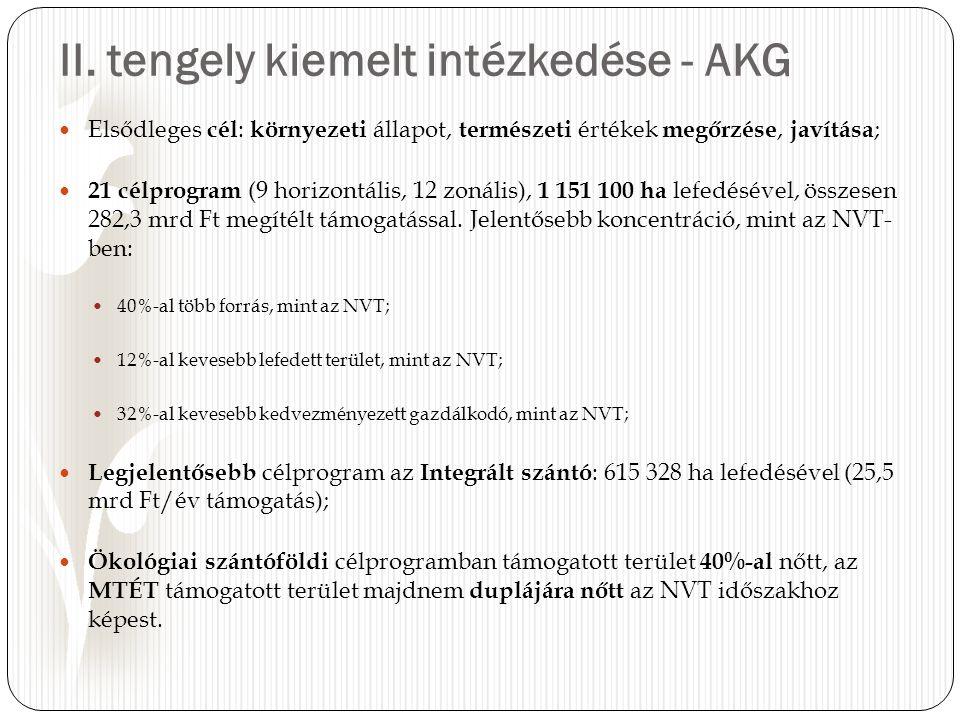 II. tengely kiemelt intézkedése - AKG Elsődleges cél : környezeti állapot, természeti értékek megőrzése, javítása ; 21 célprogram (9 horizontális, 12