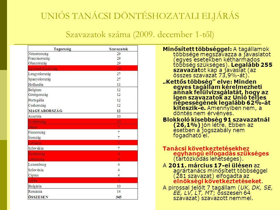 UNIÓS TANÁCSI DÖNTÉSHOZATALI ELJÁRÁS Szavazatok száma (2009. december 1-től) Minősített többséggel: A tagállamok többsége megszavazza a javaslatot (eg