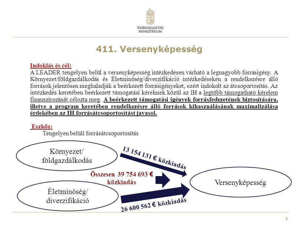 """9 VERSENYKÉPESSÉG Eredeti szöveg """"Finanszírozás Közpénzekből történő hozzájárulás: 51 220 682 euró EMVA-hozzájárulás: 39 247 760 euró Javasolt módosítás """"Finanszírozás Közpénzekből történő hozzájárulás: 90 975 375 euró EMVA-hozzájárulás: 69 709 726 euró KÖRNYEZET/ FÖLDGAZDÁLKODÁS Eredeti szöveg """"Finanszírozás Közpénzekből történő hozzájárulás: 20 488 273 euró EMVA-hozzájárulás: 15 699 104 euró Javasolt módosítás """"Finanszírozás Közpénzekből történő hozzájárulás: 7 334 142 euró EMVA-hozzájárulás: 5 619 773 euró ÉLETMINŐSÉG/ DIVERZIFIKÁCIÓ Eredeti szöveg """"Finanszírozás Közpénzekből történő hozzájárulás: 133 173 772 euró EMVA-hozzájárulás: 102 044 176 euró Javasolt módosítás """"Finanszírozás Közpénzekből történő hozzájárulás: 106 573 210 euró EMVA-hozzájárulás: 81 661 541 euró"""