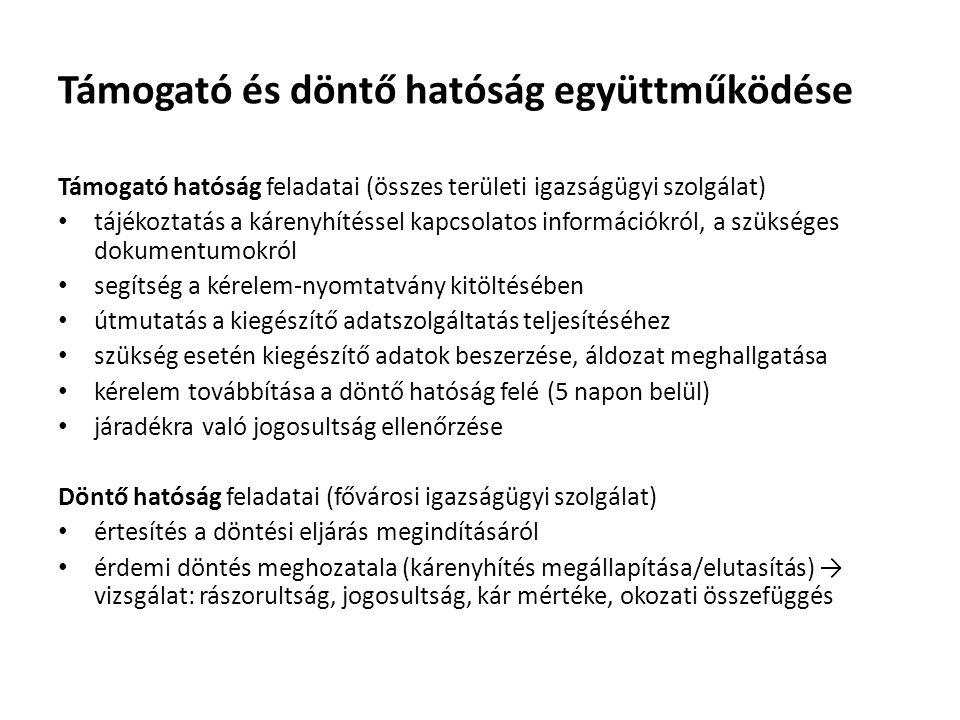 Kárenyhítési kérelmek elutasításának okai - 2012