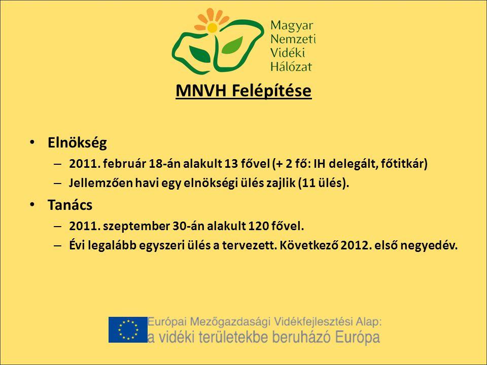 MNVH Felépítése Elnökség – 2011.