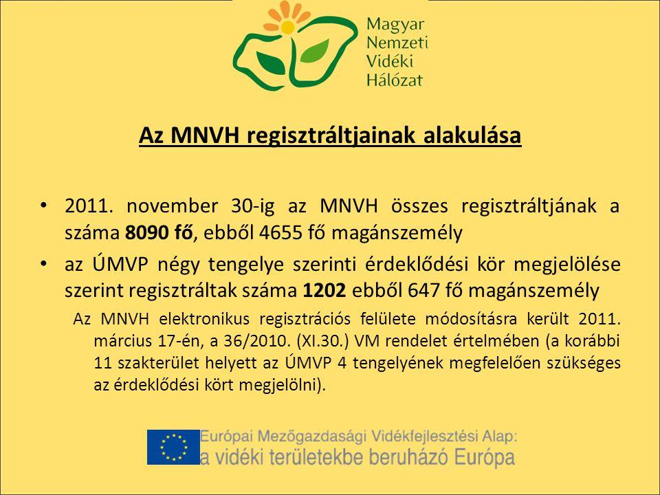 Az MNVH regisztráltjainak alakulása 2011.