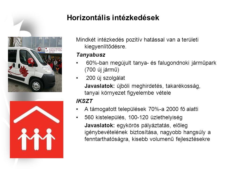 Horizontális intézkedések Mindkét intézkedés pozitív hatással van a területi kiegyenlítődésre.