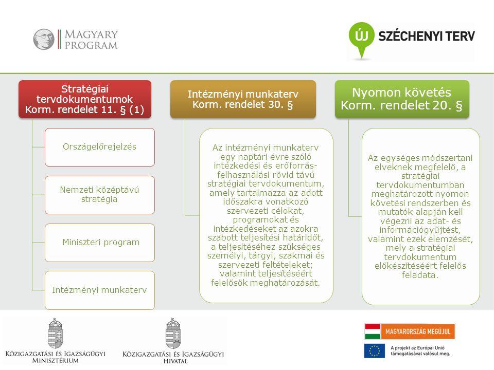Stratégiai tervdokumentumok Korm. rendelet 11. § (1) Országelőrejelzés Nemzeti középtávú stratégia Miniszteri programIntézményi munkaterv Intézményi m