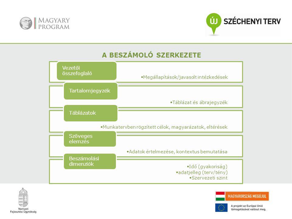 A BESZÁMOLÓ SZERKEZETE Megállapítások/javasolt intézkedések Vezetői összefoglaló Táblázat és ábrajegyzék Tartalomjegyzék Munkatervben rögzített célok,