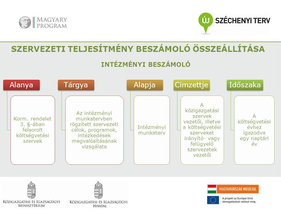 Alanya Korm. rendelet 3. §-ában felsorolt költségvetési szervek Tárgya Az intézményi munkatervben rögzített szervezeti célok, programok, intézkedések
