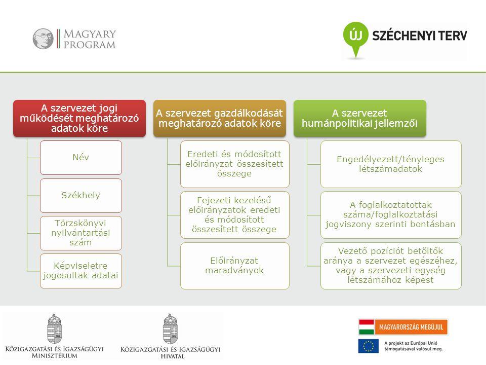 A szervezet jogi működését meghatározó adatok köre NévSzékhely Törzskönyvi nyilvántartási szám Képviseletre jogosultak adatai A szervezet gazdálkodásá