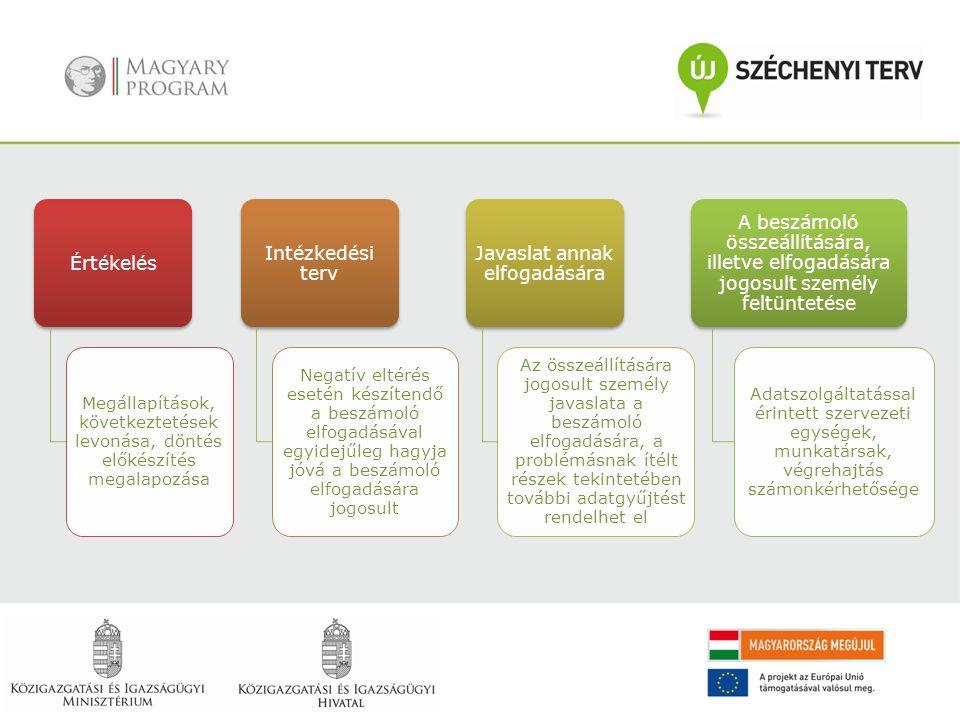 Értékelés Megállapítások, következtetések levonása, döntés előkészítés megalapozása Intézkedési terv Negatív eltérés esetén készítendő a beszámoló elf