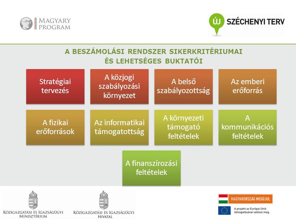 Stratégiai tervezés A közjogi szabályozási környezet A belső szabályozottság Az emberi erőforrás A fizikai erőforrások Az informatikai támogatottság A