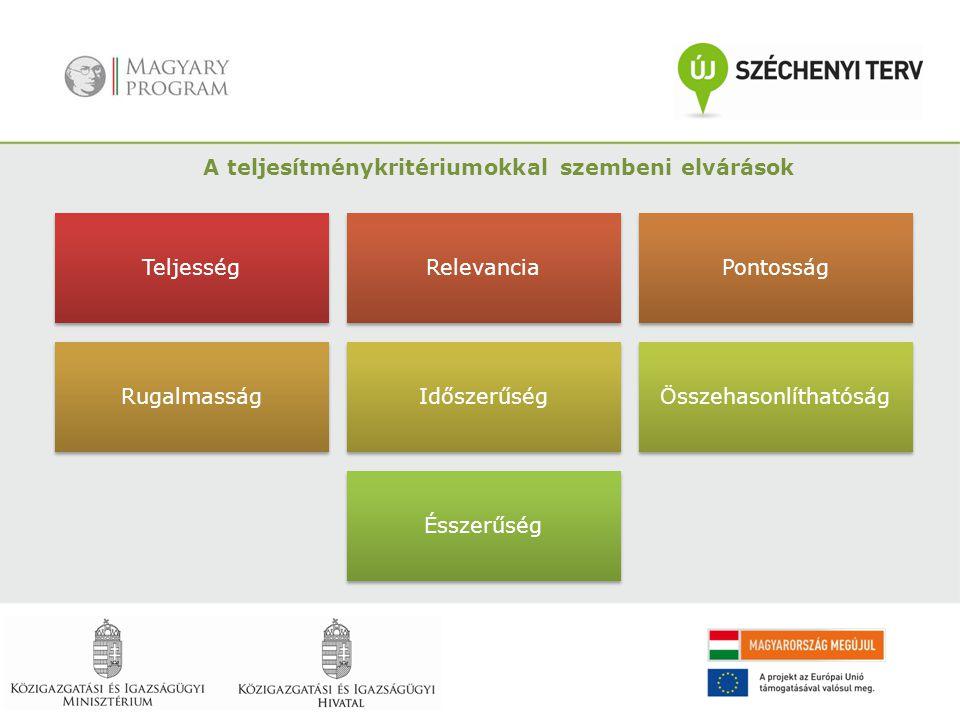 TeljességRelevancia Pontosság RugalmasságIdőszerűségÖsszehasonlíthatóság Ésszerűség A teljesítménykritériumokkal szembeni elvárások