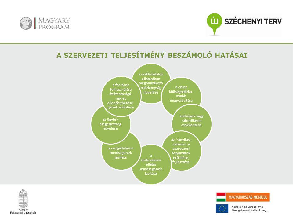 A SZERVEZETI TELJESÍTMÉNY BESZÁMOLÓ HATÁSAI a szakfeladatok ellátásában megmutatkozó hatékonyság növelése a célok költséghatéko- nyabb megvalósítása k