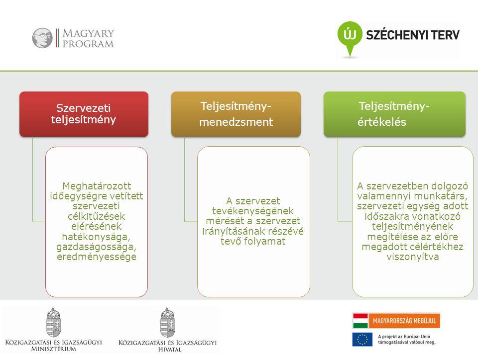 Szervezeti teljesítmény Meghatározott időegységre vetített szervezeti célkitűzések elérésének hatékonysága, gazdaságossága, eredményessége Teljesítmén