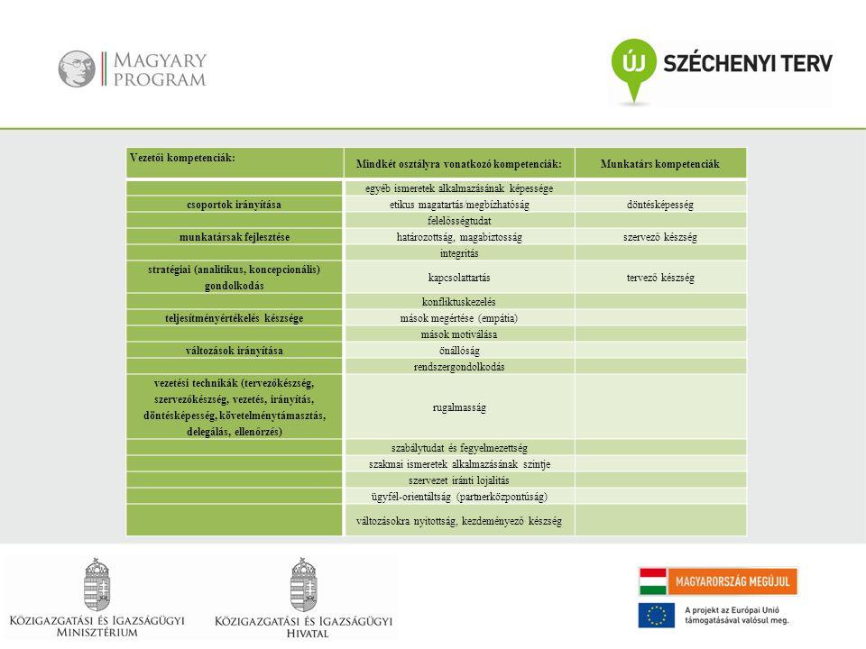 Vezetői kompetenciák: Mindkét osztályra vonatkozó kompetenciák:Munkatárs kompetenciák egyéb ismeretek alkalmazásának képessége csoportok irányításaeti