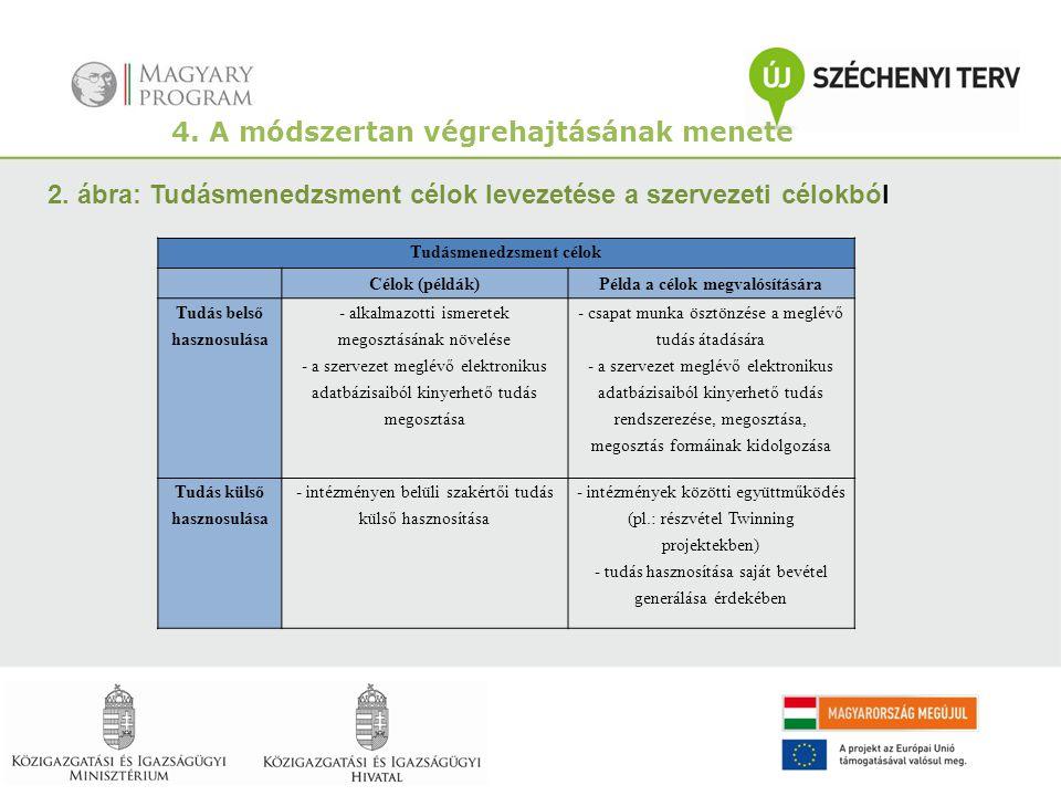 4. A módszertan végrehajtásának menete 2. ábra: Tudásmenedzsment célok levezetése a szervezeti célokból Tudásmenedzsment célok Célok (példák)Példa a c
