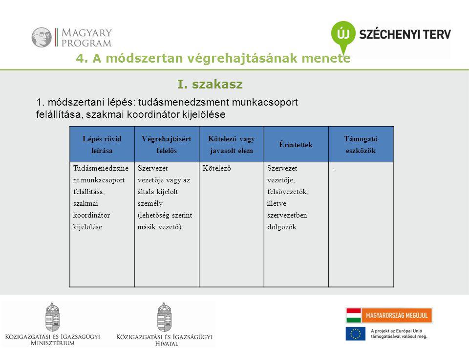 4. A módszertan végrehajtásának menete I. szakasz 1. módszertani lépés: tudásmenedzsment munkacsoport felállítása, szakmai koordinátor kijelölése Lépé