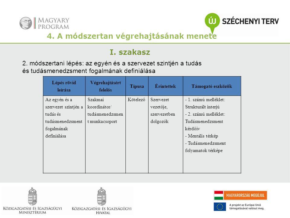 4. A módszertan végrehajtásának menete I. szakasz 2. módszertani lépés: az egyén és a szervezet szintjén a tudás és tudásmenedzsment fogalmának defini
