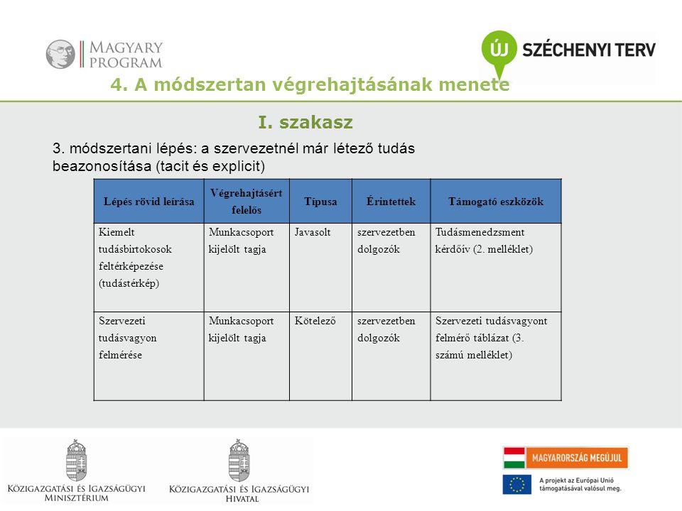 4. A módszertan végrehajtásának menete I. szakasz 3. módszertani lépés: a szervezetnél már létező tudás beazonosítása (tacit és explicit) Lépés rövid