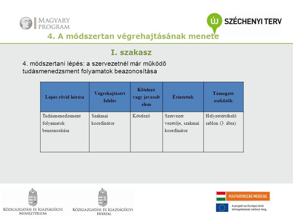 4. A módszertan végrehajtásának menete I. szakasz 4. módszertani lépés: a szervezetnél már működő tudásmenedzsment folyamatok beazonosítása Lépés rövi