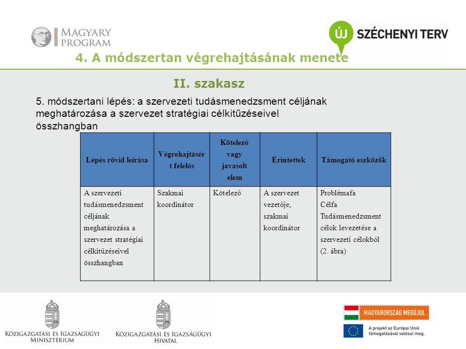 4. A módszertan végrehajtásának menete II. szakasz 5. módszertani lépés: a szervezeti tudásmenedzsment céljának meghatározása a szervezet stratégiai c