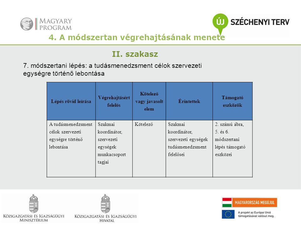 4. A módszertan végrehajtásának menete II. szakasz 7. módszertani lépés: a tudásmenedzsment célok szervezeti egységre történő lebontása Lépés rövid le