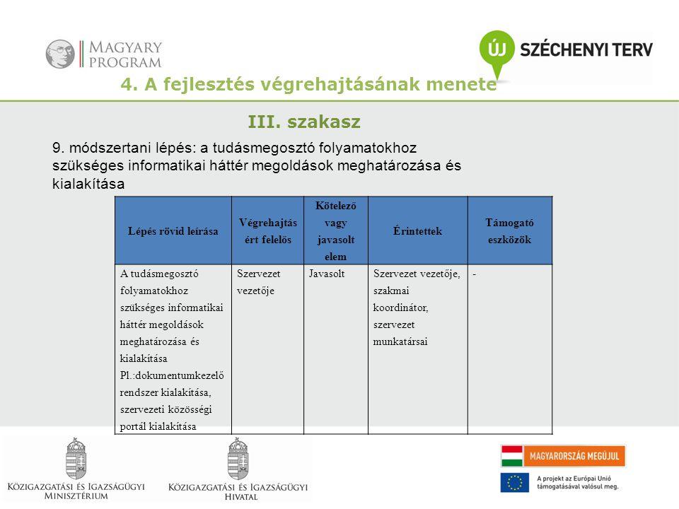 4. A fejlesztés végrehajtásának menete III. szakasz 9. módszertani lépés: a tudásmegosztó folyamatokhoz szükséges informatikai háttér megoldások megha