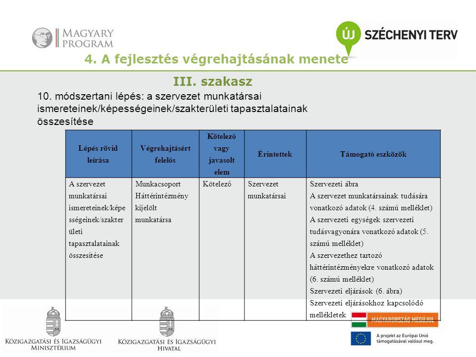 4. A fejlesztés végrehajtásának menete III. szakasz 10. módszertani lépés: a szervezet munkatársai ismereteinek/képességeinek/szakterületi tapasztalat