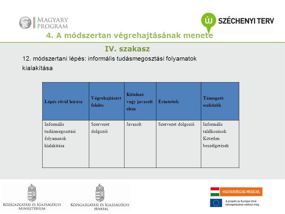 4. A módszertan végrehajtásának menete IV. szakasz 12. módszertani lépés: informális tudásmegosztási folyamatok kialakítása Lépés rövid leírása Végreh
