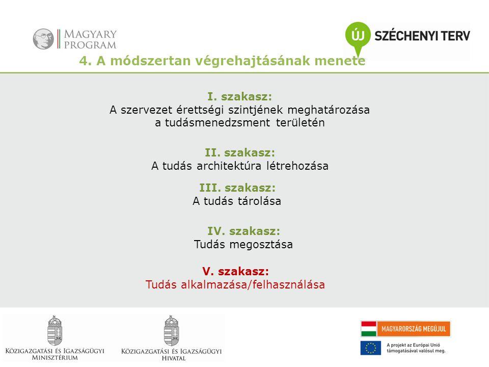 4. A módszertan végrehajtásának menete I. szakasz: A szervezet érettségi szintjének meghatározása a tudásmenedzsment területén II. szakasz: A tudás ar
